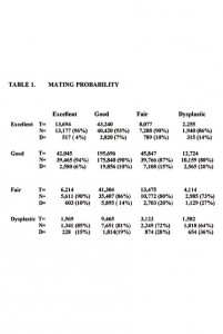 T= total number of progeny, N= number and percent of normal progeny;  D= the number and percent of dysplastic progeny